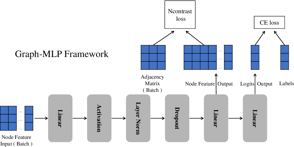 Figure 2 for Graph-MLP: Node Classification without Message Passing in Graph