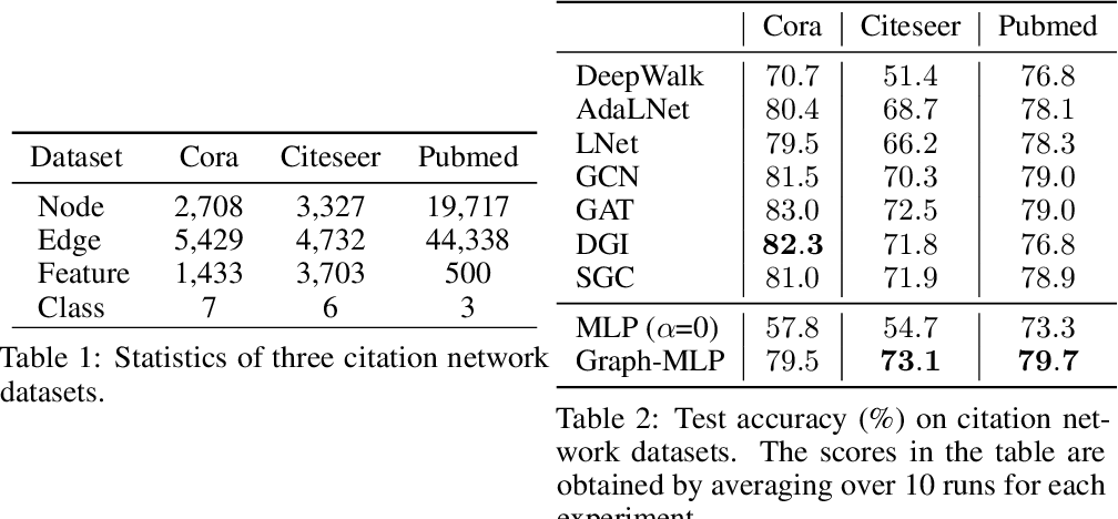 Figure 3 for Graph-MLP: Node Classification without Message Passing in Graph