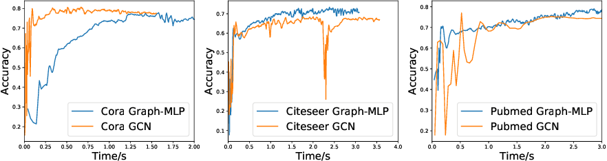 Figure 4 for Graph-MLP: Node Classification without Message Passing in Graph