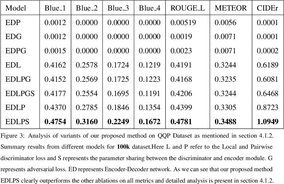 Figure 4 for Revisiting Paraphrase Question Generator using Pairwise Discriminator