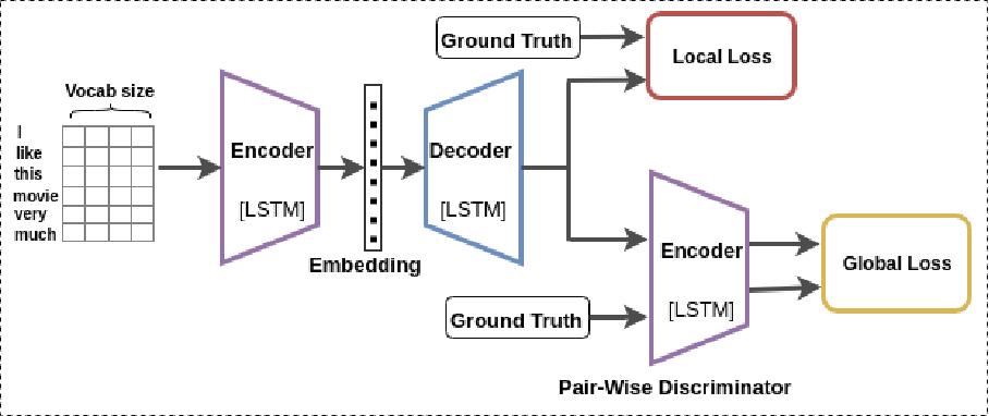 Figure 1 for Revisiting Paraphrase Question Generator using Pairwise Discriminator