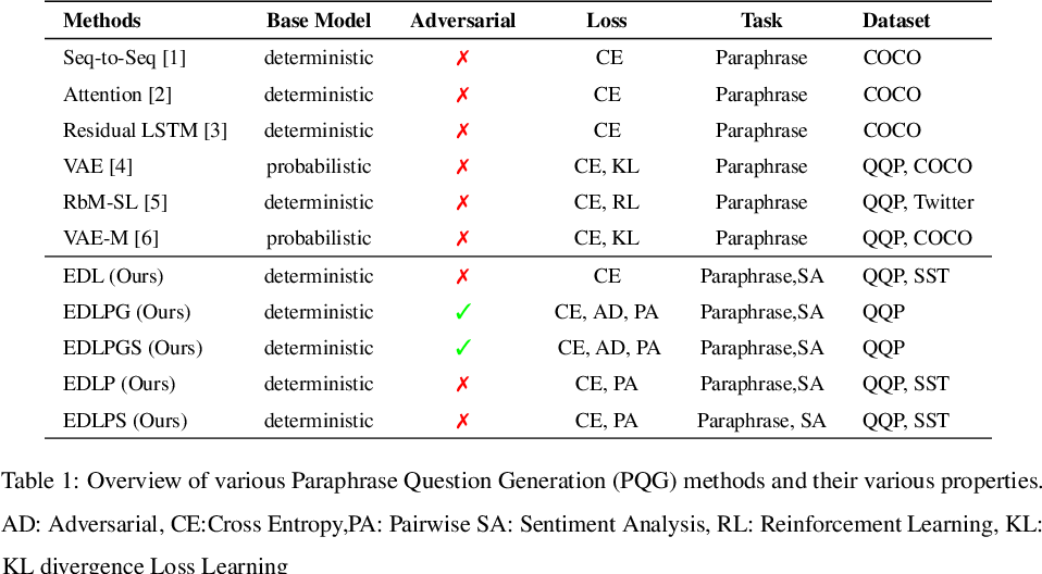 Figure 2 for Revisiting Paraphrase Question Generator using Pairwise Discriminator