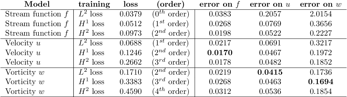 Figure 4 for Markov Neural Operators for Learning Chaotic Systems