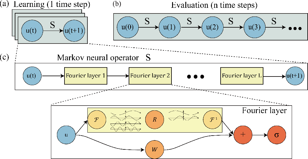 Figure 1 for Markov Neural Operators for Learning Chaotic Systems