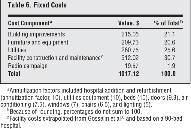 Figure 2 from Cost-effectiveness of groin hernia surgery in