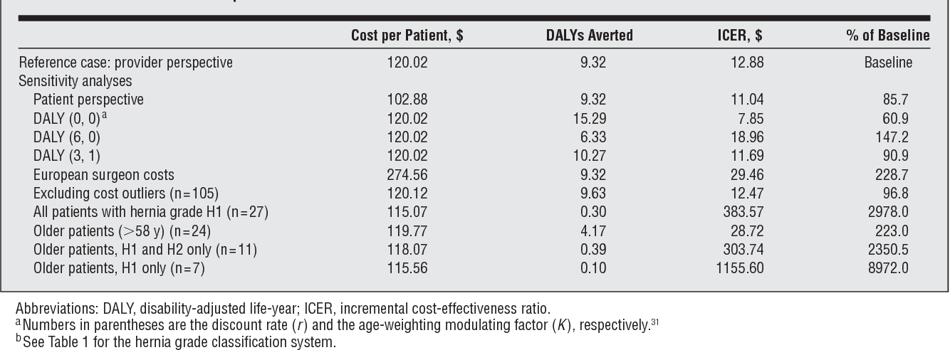 Table 7 from Cost-effectiveness of groin hernia surgery in