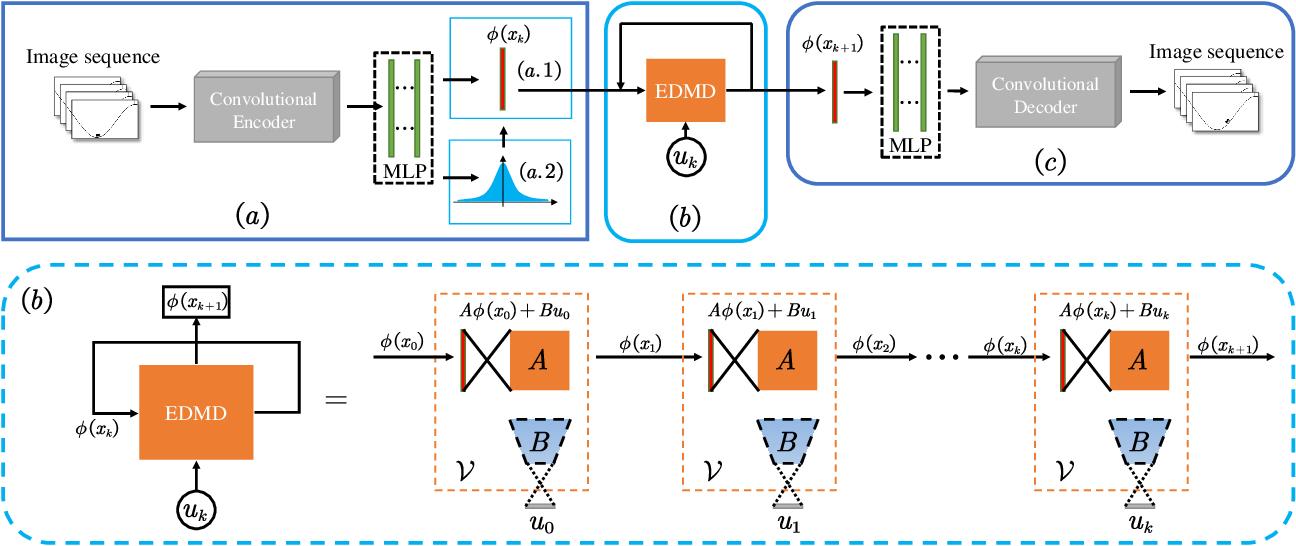 Figure 1 for CKNet: A Convolutional Neural Network Based on Koopman Operator for Modeling Latent Dynamics from Pixels