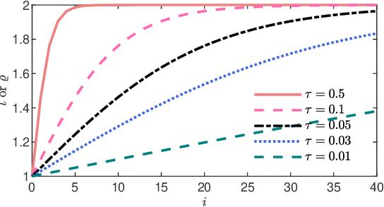 Figure 2 for CKNet: A Convolutional Neural Network Based on Koopman Operator for Modeling Latent Dynamics from Pixels