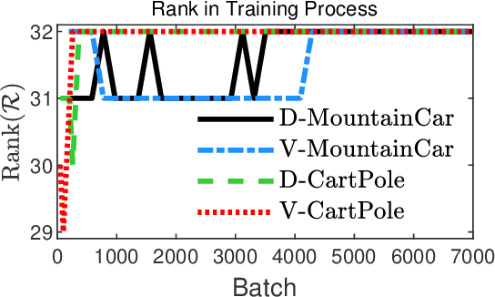 Figure 4 for CKNet: A Convolutional Neural Network Based on Koopman Operator for Modeling Latent Dynamics from Pixels