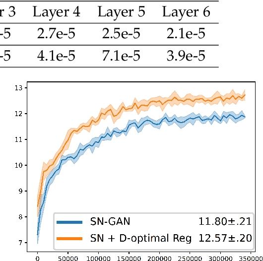 Figure 2 for On Computation and Generalization of GANs with Spectrum Control