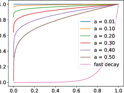 Figure 3 for On Computation and Generalization of GANs with Spectrum Control
