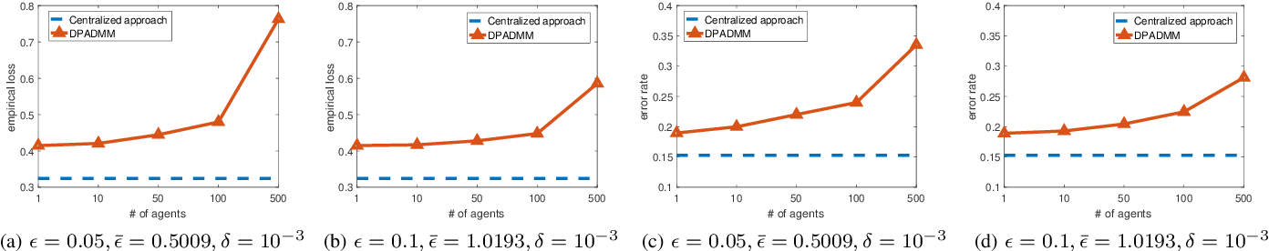 Figure 4 for DP-ADMM: ADMM-based Distributed Learning with Differential Privacy