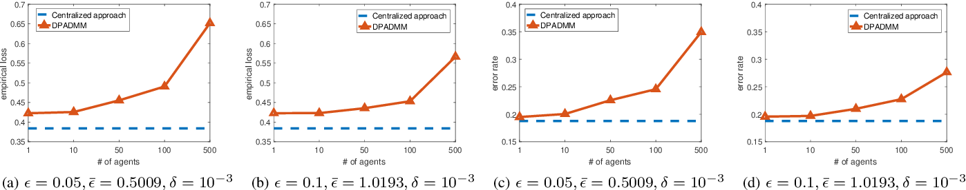 Figure 1 for DP-ADMM: ADMM-based Distributed Learning with Differential Privacy