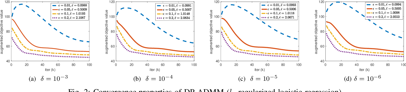 Figure 2 for DP-ADMM: ADMM-based Distributed Learning with Differential Privacy