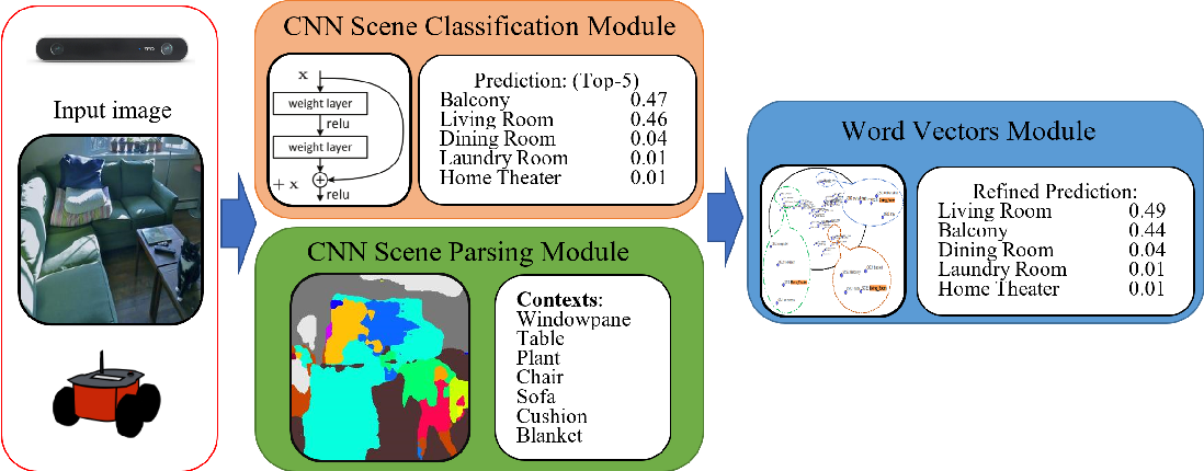 Figure 2 for Scene Classification in Indoor Environments for Robots using Context Based Word Embeddings