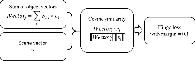 Figure 3 for Scene Classification in Indoor Environments for Robots using Context Based Word Embeddings