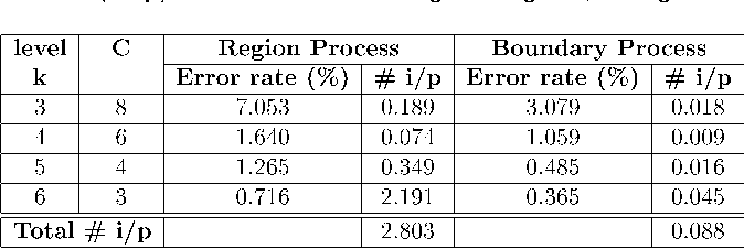TABLE 2 Classification Error Rates and Number of Iterations per Pixel (# i/p) for Two Texture Image of Fig. 11, Using SA