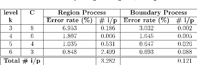 TABLE 5 Error Rates and Number of Iterations per Pixel (# i/p) for Second Top Image of Fig. 12, Using SA