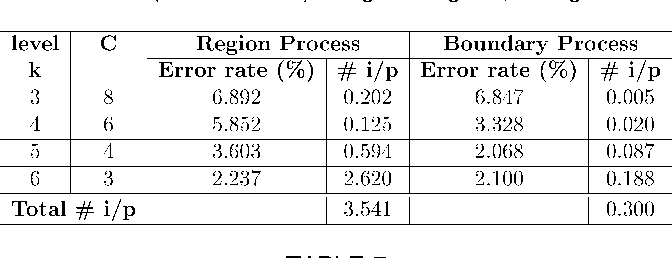 TABLE 6 Error Rates and Number of Iterations per Pixel (# i/p) for Third (Four Texture) Image of Fig. 12, Using SA