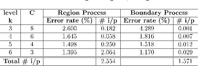 TABLE 7 Error Rates and Number of Iterations per Pixel (# i/p) for Bottom Image of Fig. 12, Using SA