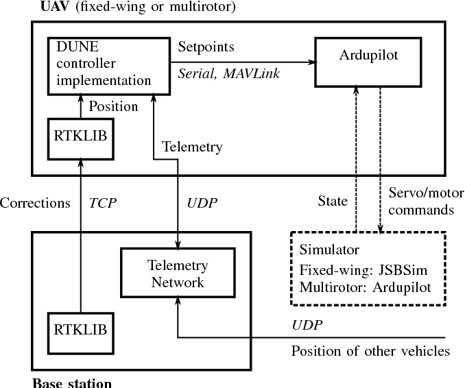 Coordinated control concept for recovery of a fixed-wing UAV on a