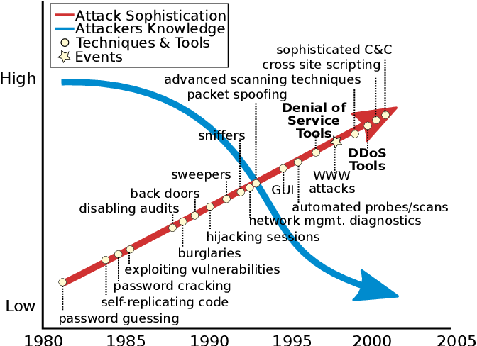 PDF] DDoS-as-a-Service: Investigating Booter Websites - Semantic Scholar