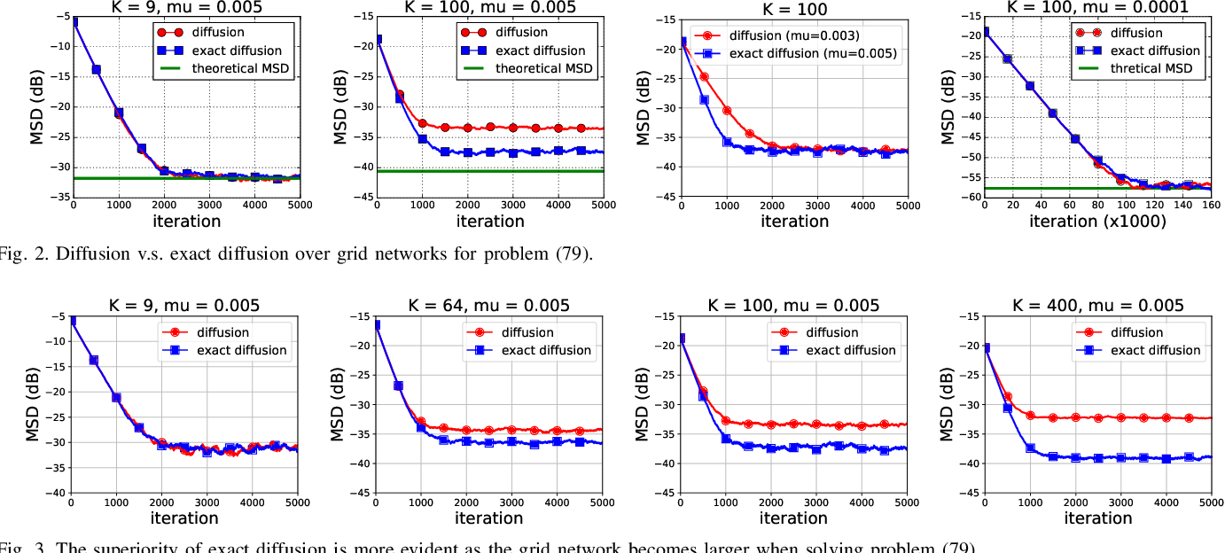 Figure 2 for On the Performance of Exact Diffusion over Adaptive Networks