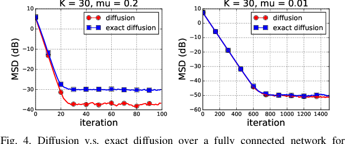 Figure 3 for On the Performance of Exact Diffusion over Adaptive Networks