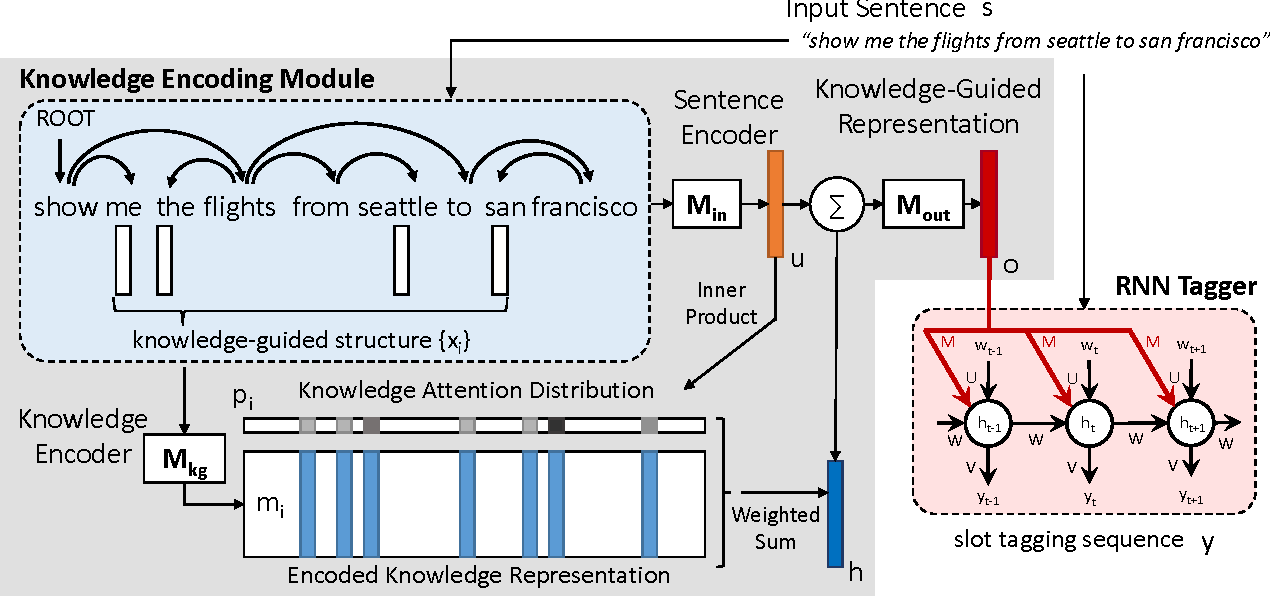 Figure 3 for Knowledge as a Teacher: Knowledge-Guided Structural Attention Networks
