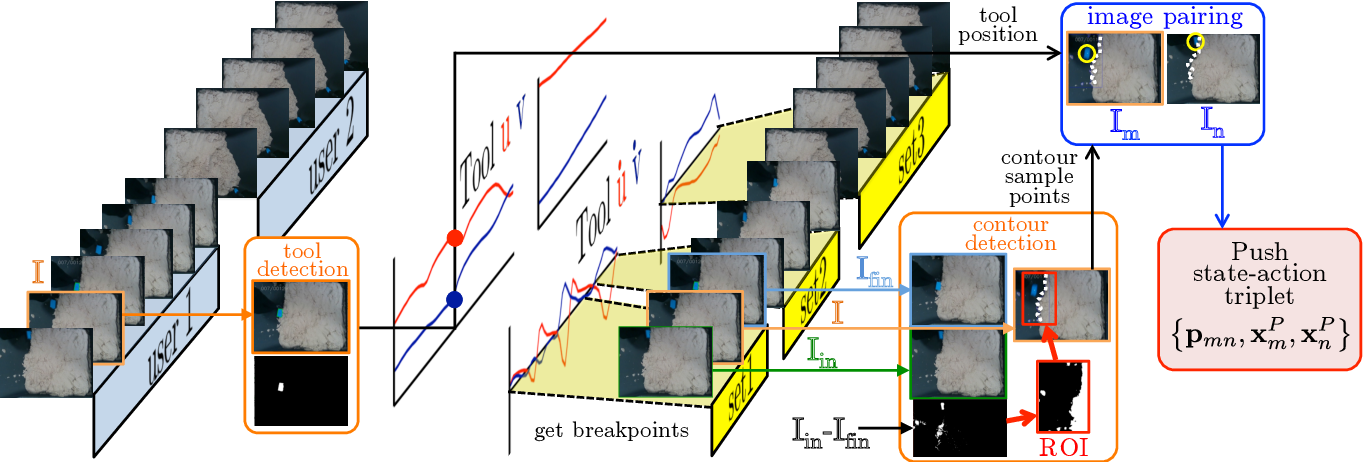 Figure 4 for Model-free vision-based shaping of deformable plastic materials