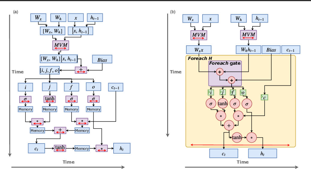Figure 2 for Serving Recurrent Neural Networks Efficiently with a Spatial Accelerator