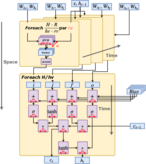 Figure 4 for Serving Recurrent Neural Networks Efficiently with a Spatial Accelerator