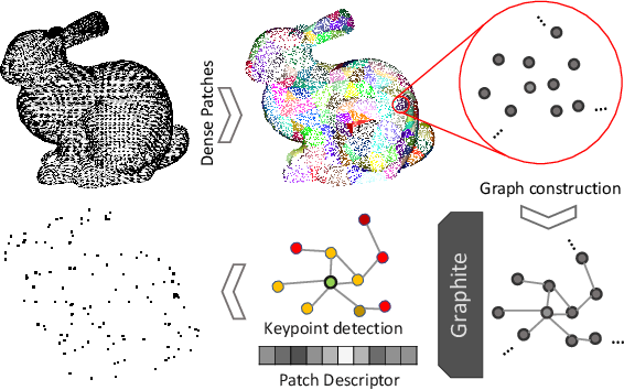 Figure 1 for Graphite: GRAPH-Induced feaTure Extraction for Point Cloud Registration