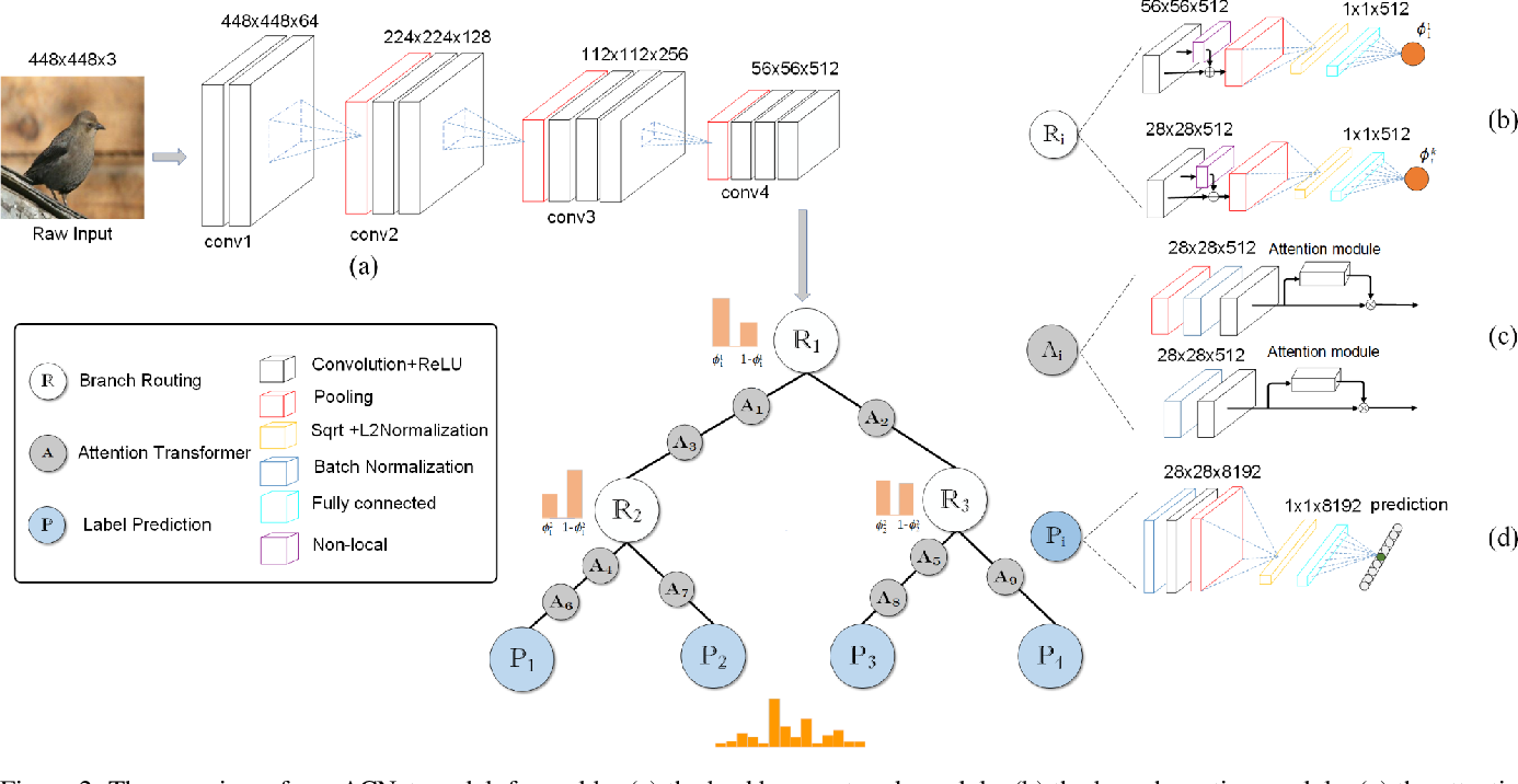 Figure 3 for Attention Convolutional Binary Neural Tree for Fine-Grained Visual Categorization