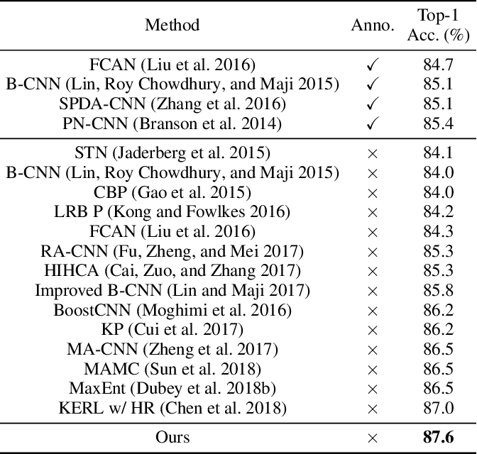 Figure 2 for Attention Convolutional Binary Neural Tree for Fine-Grained Visual Categorization