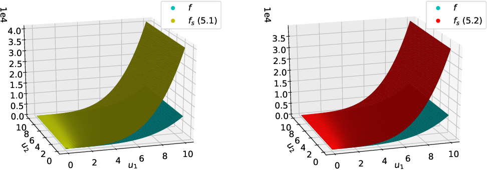 Figure 1 for Function Design for Improved Competitive Ratio in Online Resource Allocation with Procurement Costs