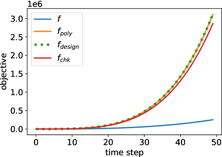 Figure 2 for Function Design for Improved Competitive Ratio in Online Resource Allocation with Procurement Costs
