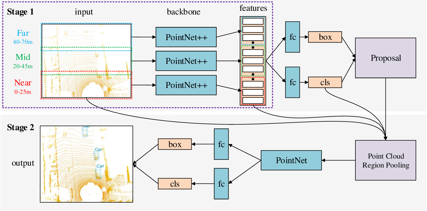 Figure 3 for A Density-Aware PointRCNN for 3D Objection Detection in Point Clouds