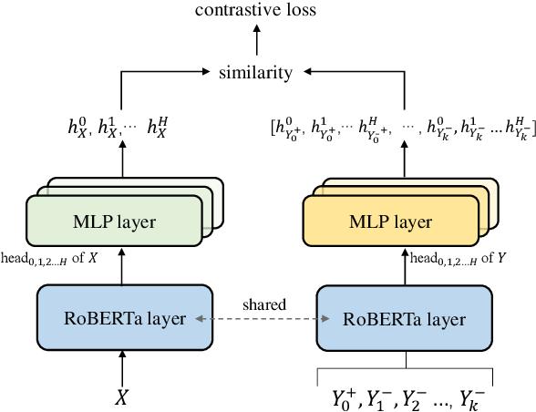 Figure 3 for RetrievalSum: A Retrieval Enhanced Framework for Abstractive Summarization