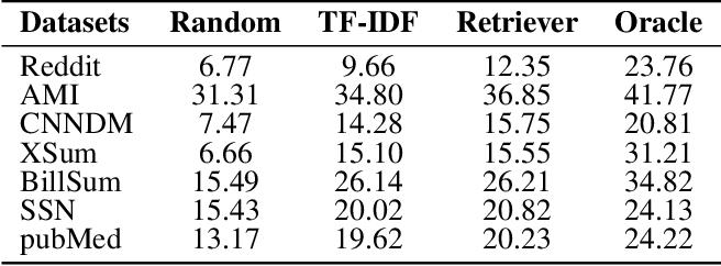 Figure 2 for RetrievalSum: A Retrieval Enhanced Framework for Abstractive Summarization