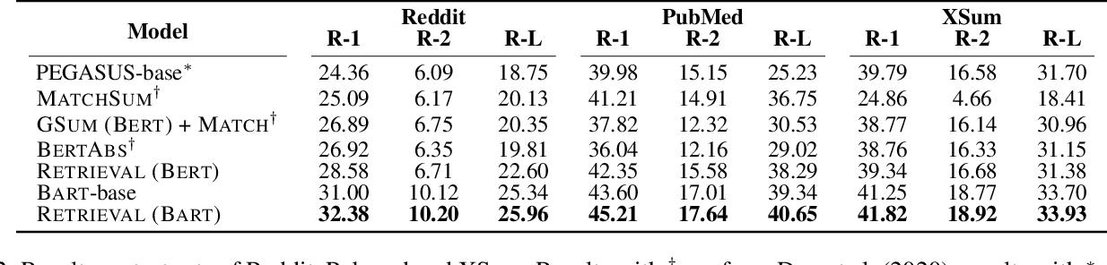 Figure 4 for RetrievalSum: A Retrieval Enhanced Framework for Abstractive Summarization