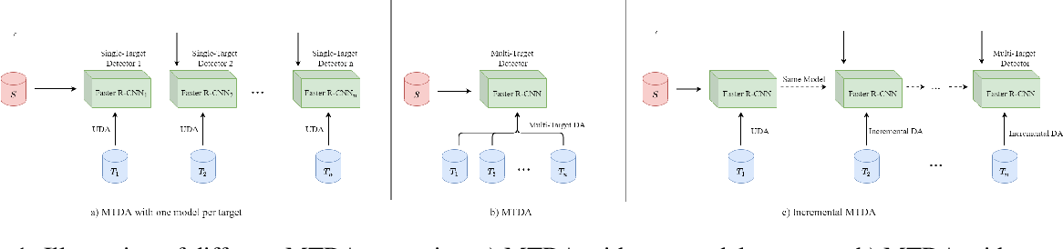 Figure 1 for Incremental Multi-Target Domain Adaptation for Object Detection with Efficient Domain Transfer