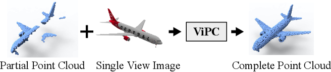 Figure 1 for View-Guided Point Cloud Completion