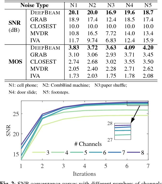 Figure 3 for Deep Learning Based Speech Beamforming