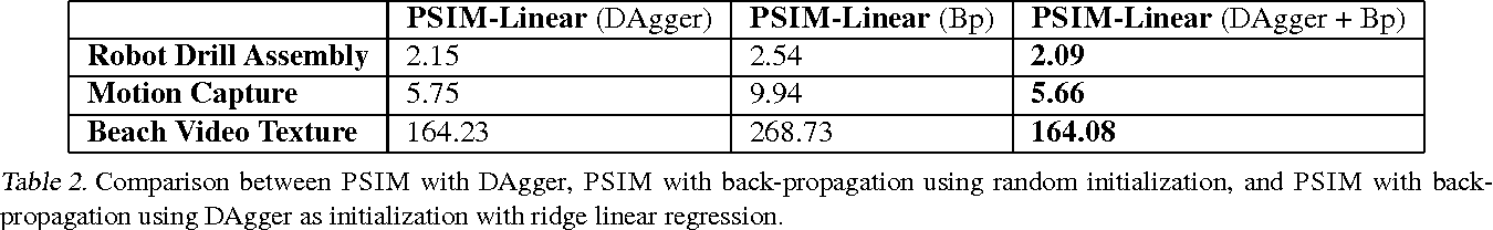 Figure 4 for Learning to Filter with Predictive State Inference Machines