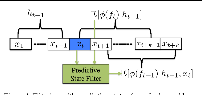Figure 1 for Learning to Filter with Predictive State Inference Machines