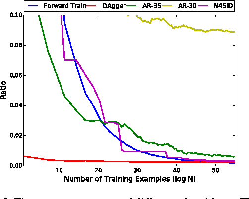 Figure 3 for Learning to Filter with Predictive State Inference Machines