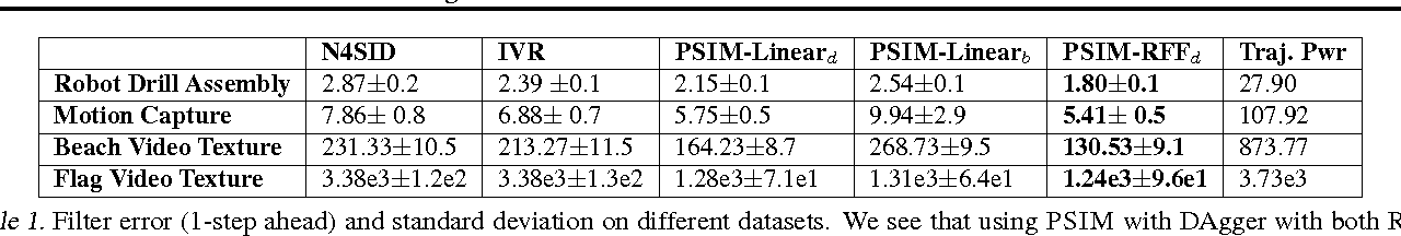 Figure 2 for Learning to Filter with Predictive State Inference Machines