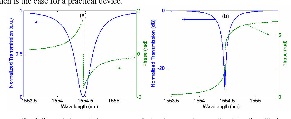 PDF] Compact optical temporal differentiator based on silicon