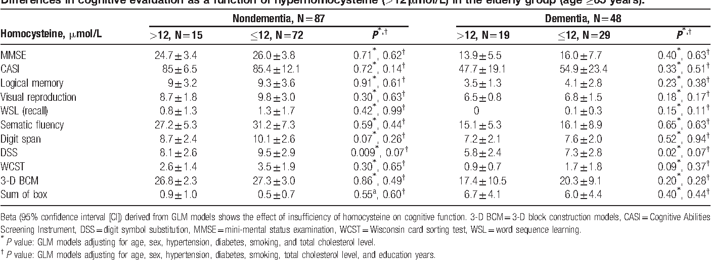 Digit Symbol Substitution Test Score And Hyperhomocysteinemia In